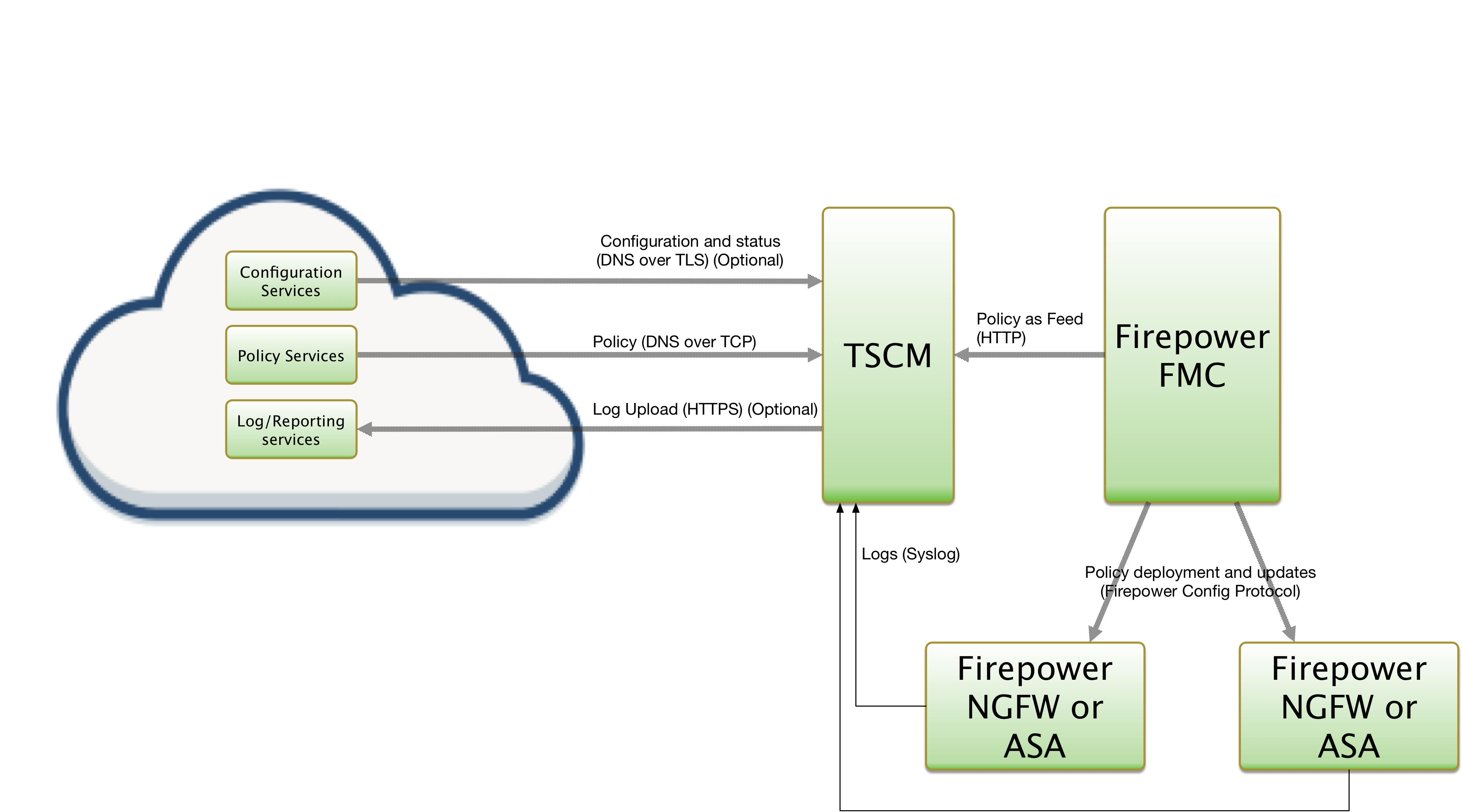 Cisco Firepower integration (TSCM with Web Automation) | ThreatSTOP