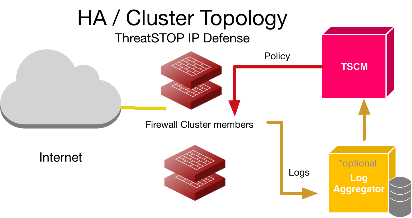 Check Point integration (TSCM with Web Automation) | ThreatSTOP Dochub