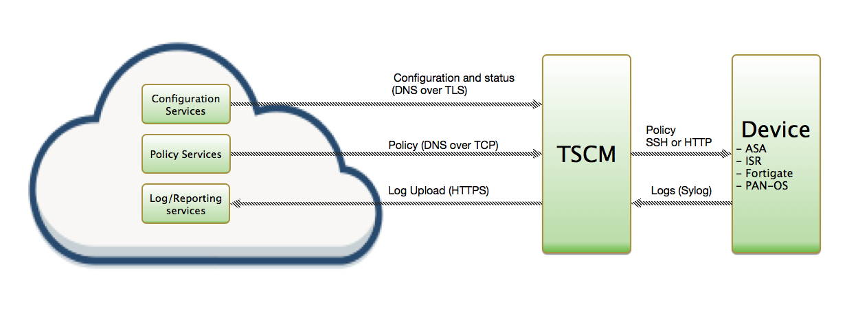 Fortinet Fortigate integration (TSCM with Web Automation