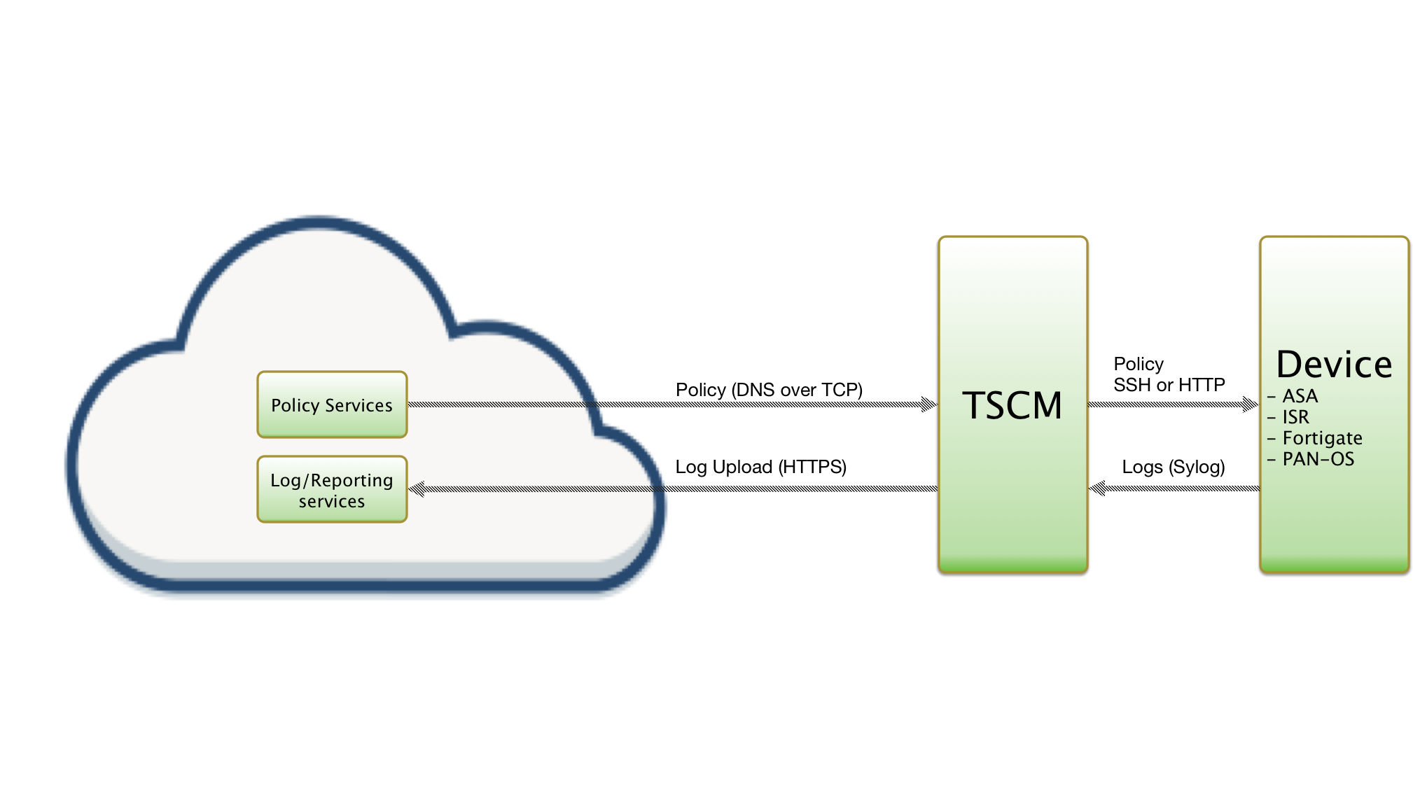 Cisco ASA integration (TSCM CLI) | ThreatSTOP Dochub